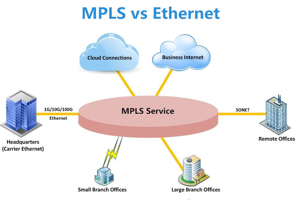 Mpls Vs Ethernet For Wan Connectivity - Ucpl